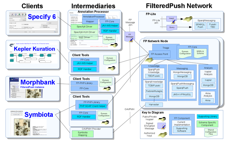 FilteredPush component diagram